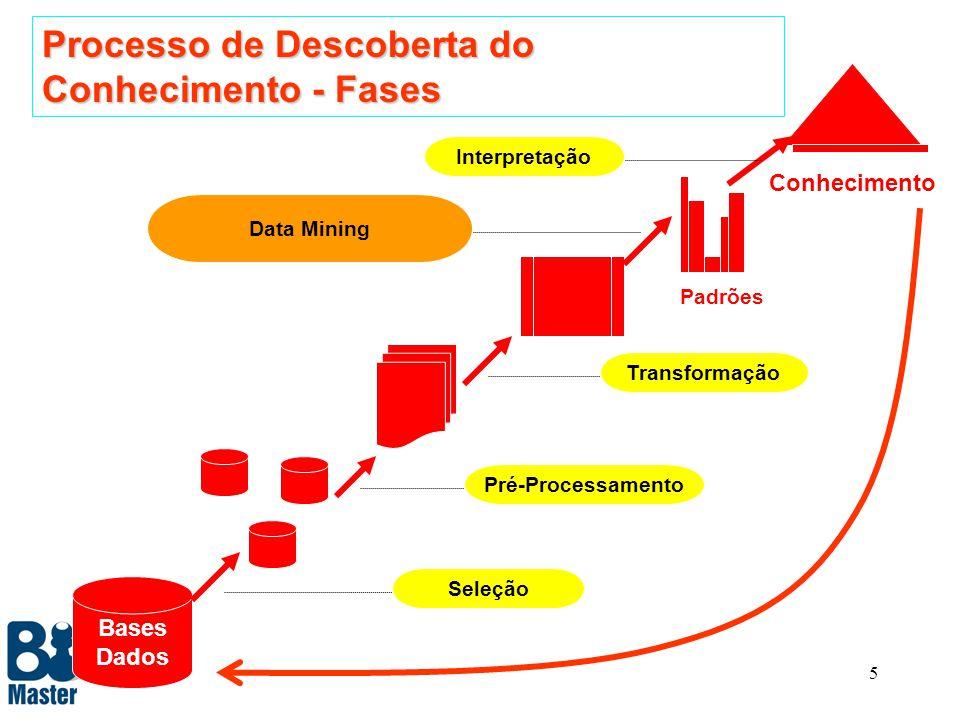 5 Bases Dados Conhecimento Seleção Pré-Processamento Transformação Data Mining Interpretação Padrões Processo de Descoberta do Conhecimento - Fases