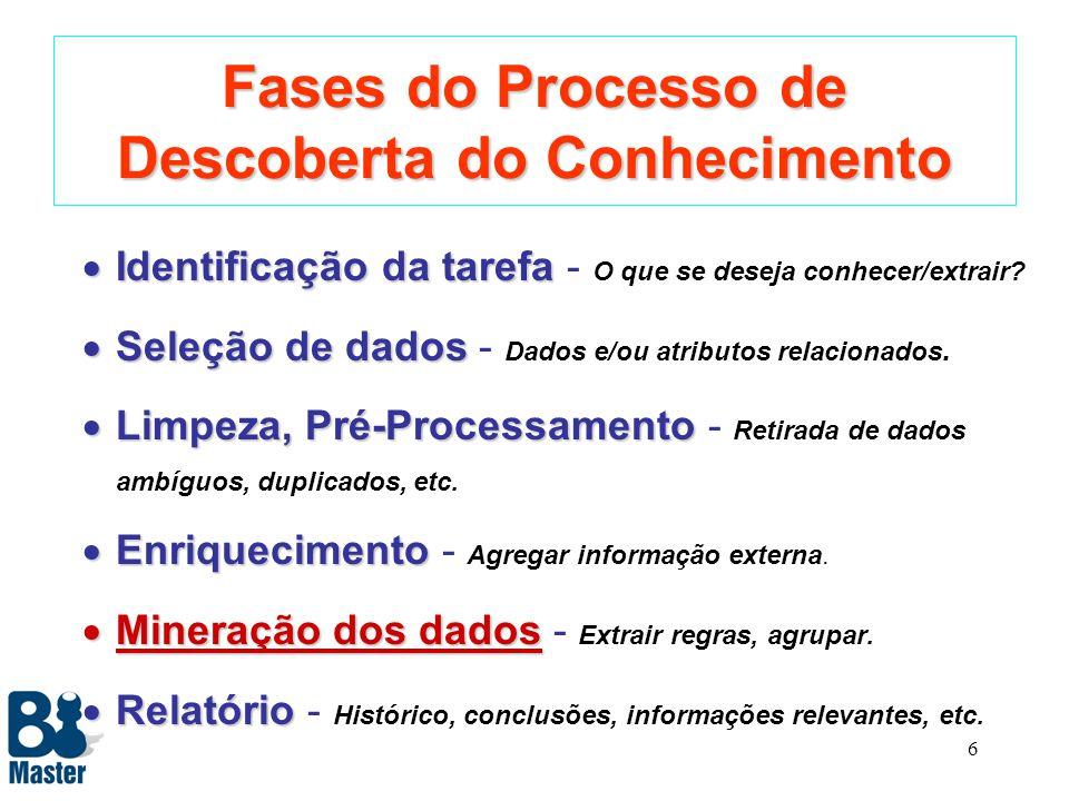 6 Fases do Processo de Descoberta do Conhecimento Identificação da tarefa Identificação da tarefa - O que se deseja conhecer/extrair.