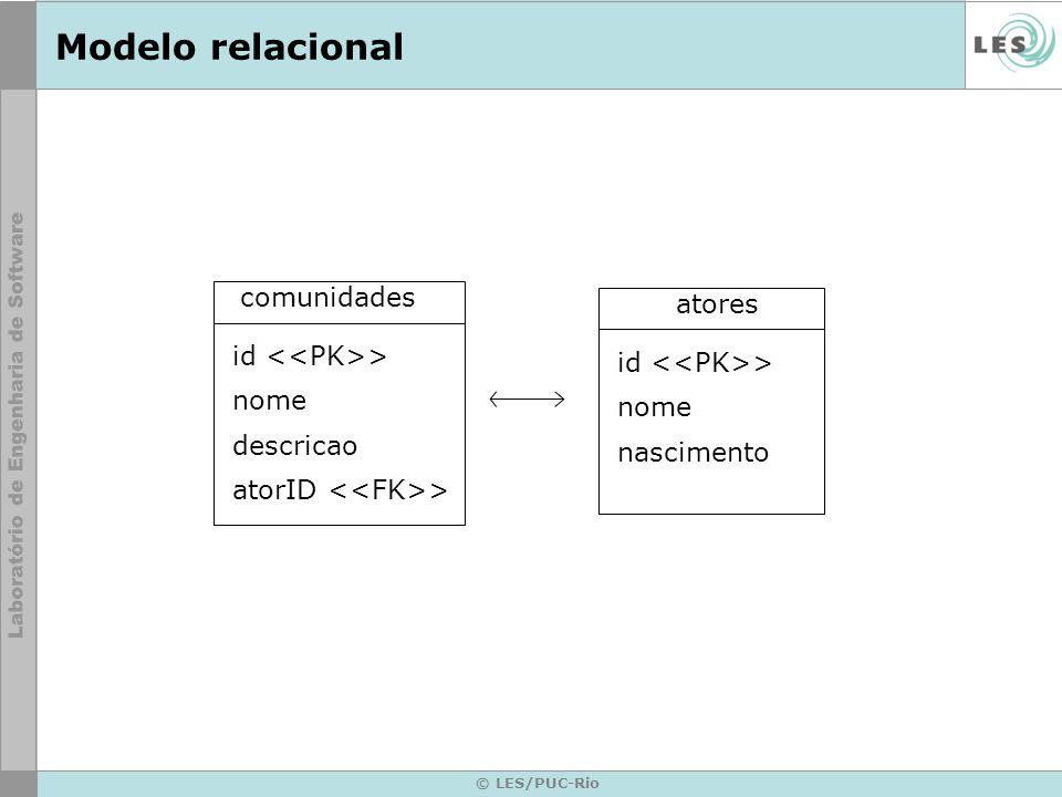 © LES/PUC-Rio Modelo relacional atores id > nome nascimento comunidades id > nome descricao atorID >