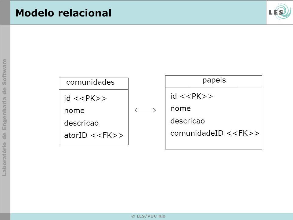 © LES/PUC-Rio Modelo relacional papeis id > nome descricao comunidadeID > comunidades id > nome descricao atorID >