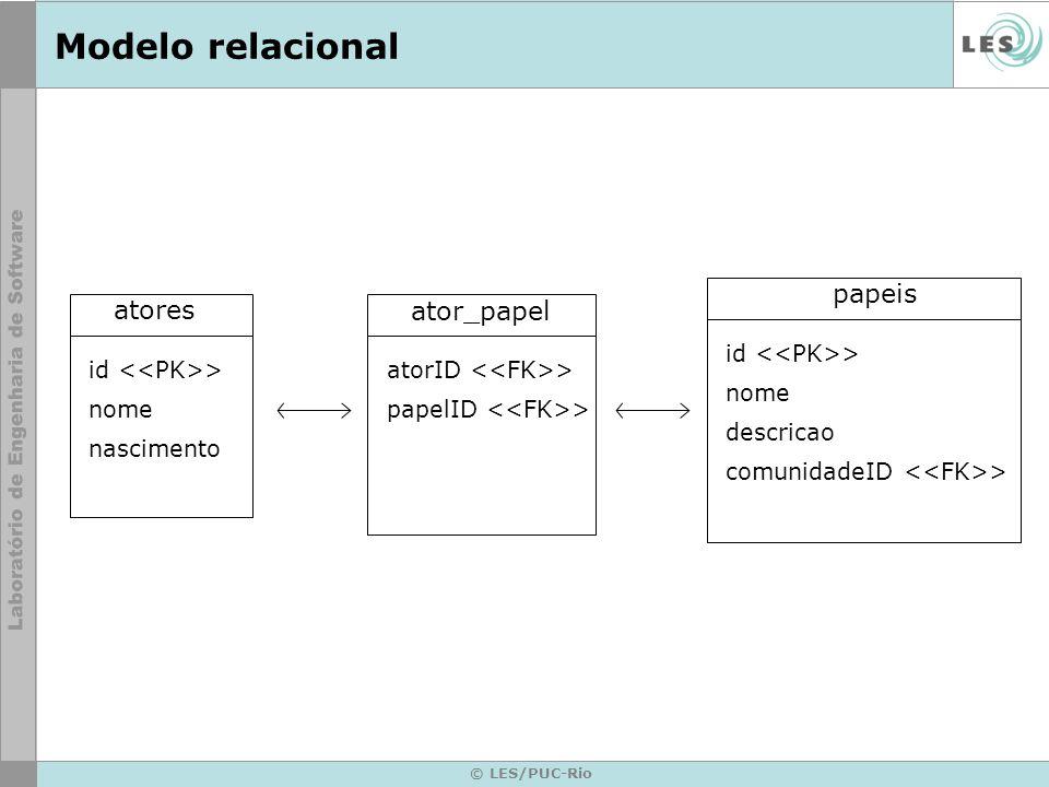 © LES/PUC-Rio Modelo relacional atores id > nome nascimento ator_papel atorID > papelID > papeis id > nome descricao comunidadeID >