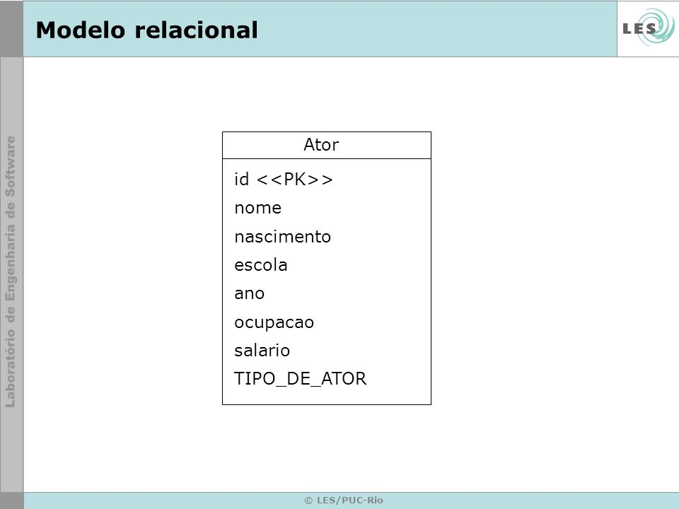 © LES/PUC-Rio Modelo relacional Ator id > nome nascimento escola ano ocupacao salario TIPO_DE_ATOR