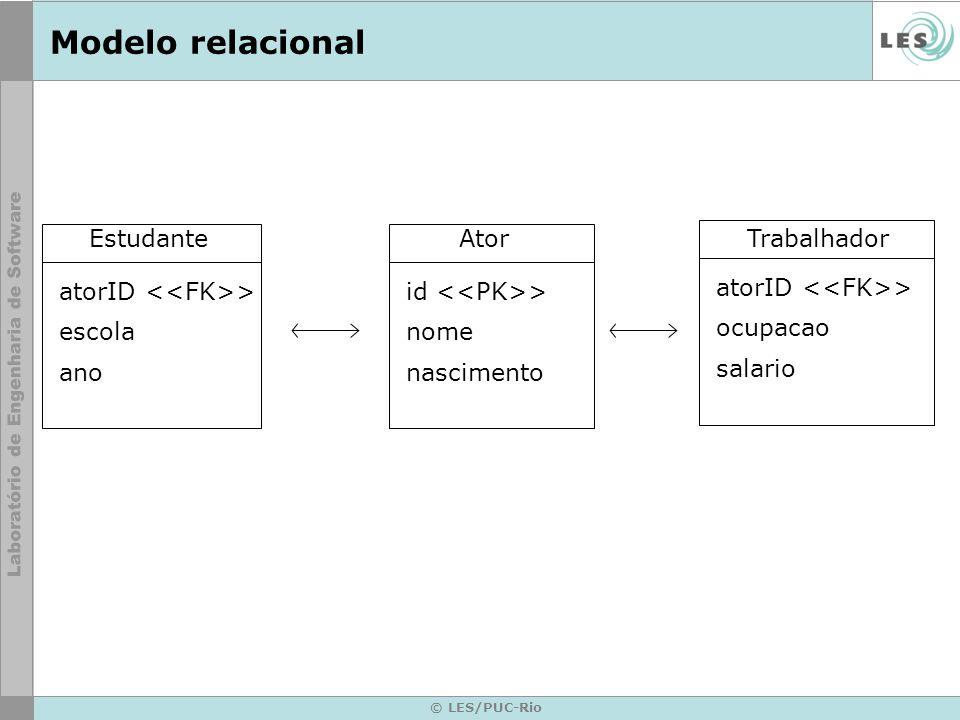 © LES/PUC-Rio Modelo relacional Ator id > nome nascimento Trabalhador atorID > ocupacao salario Estudante atorID > escola ano