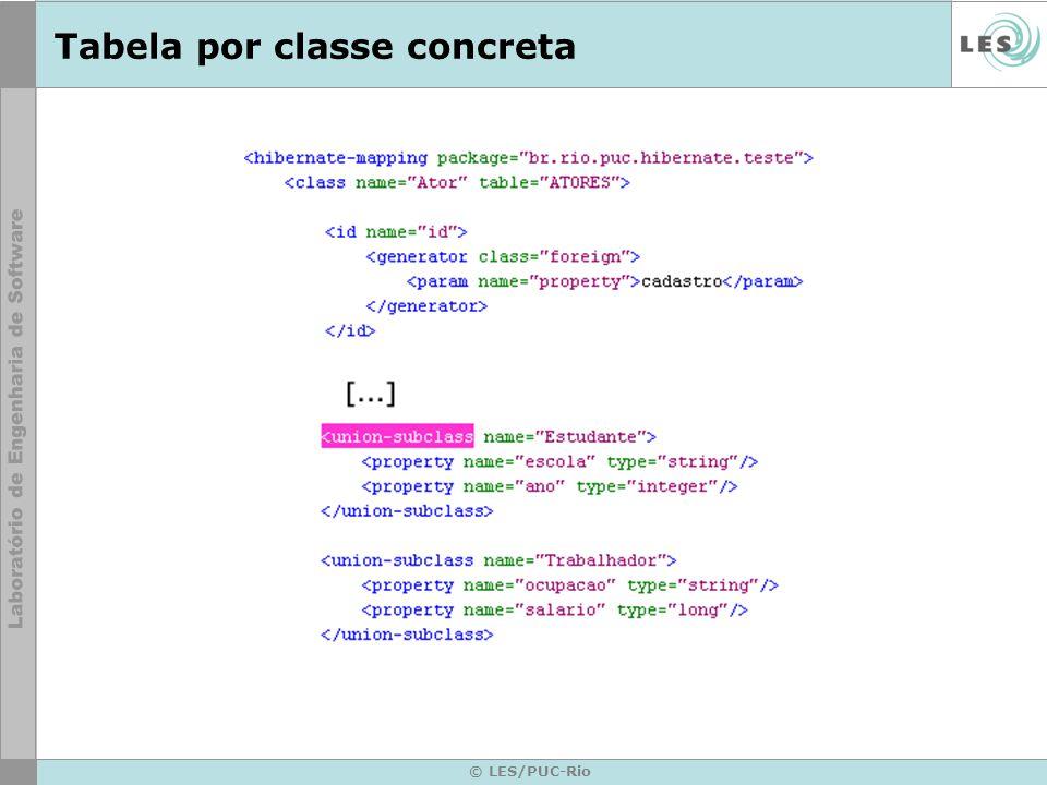 © LES/PUC-Rio Tabela por classe concreta
