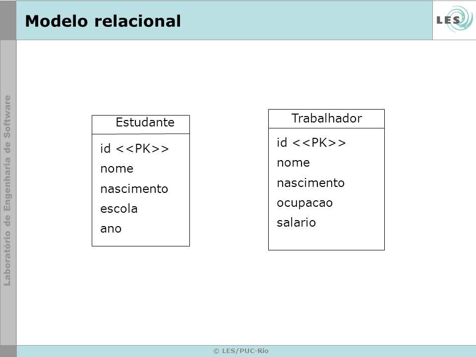 © LES/PUC-Rio Modelo relacional Trabalhador id > nome nascimento ocupacao salario Estudante id > nome nascimento escola ano