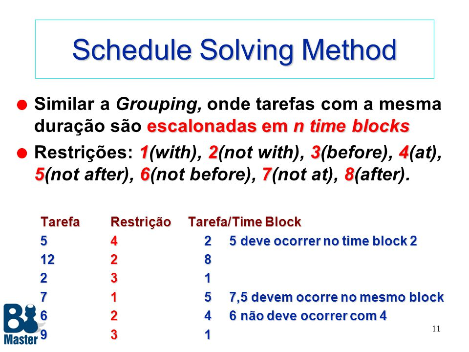 10 Project Solving Method restrições de precedência. l Similar ao Order, exceto que certos itens (tarefas) devem atender a restrições de precedência.