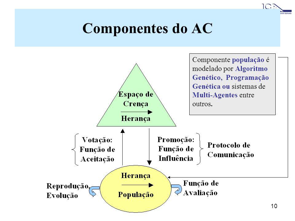 10 Componente população é modelado por Algoritmo Genético, Programação Genética ou sistemas de Multi-Agentes entre outros. Componentes do AC