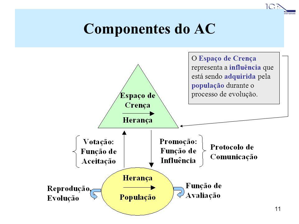 11 O Espaço de Crença representa a influência que está sendo adquirida pela população durante o processo de evolução. Componentes do AC
