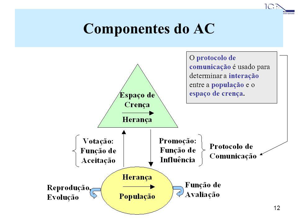 12 O protocolo de comunicação é usado para determinar a interação entre a população e o espaço de crença. Componentes do AC