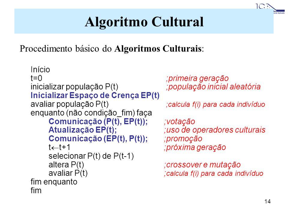 14 Procedimento básico do Algoritmos Culturais: Início t=0 ;primeira geração inicializar população P(t) ;população inicial aleatória Inicializar Espaço de Crença EP(t) avaliar população P(t) ;calcula f(i) para cada indivíduo enquanto (não condição_fim) faça Comunicação (P(t), EP(t));;votação Atualização EP(t);;uso de operadores culturais Comunicação (EP(t), P(t));;promoção t t+1;próxima geração selecionar P(t) de P(t-1) altera P(t);crossover e mutação avaliar P(t); calcula f(i) para cada indivíduo fim enquanto fim Algoritmo Cultural