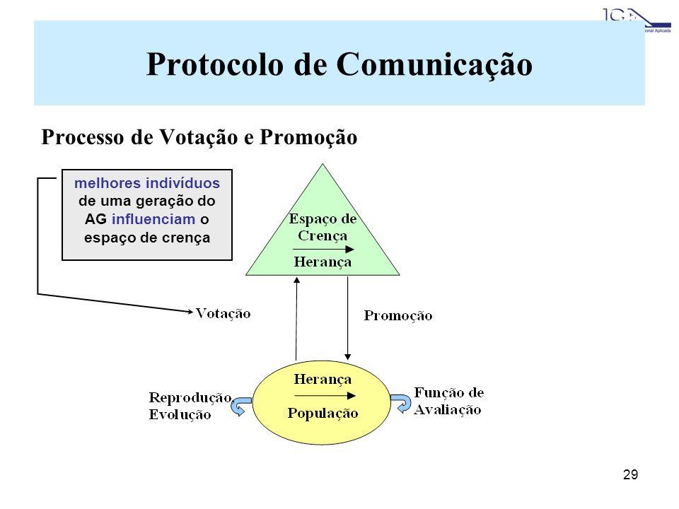 29 Protocolo de Comunicação Processo de Votação e Promoção melhores indivíduos de uma geração do AG influenciam o espaço de crença