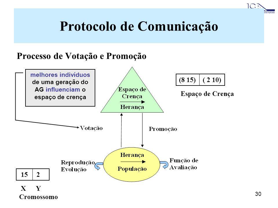 30 Protocolo de Comunicação Processo de Votação e Promoção melhores indivíduos de uma geração do AG influenciam o espaço de crença 15 2 X Y Cromossomo (8 15) ( 2 10) Espaço de Crença