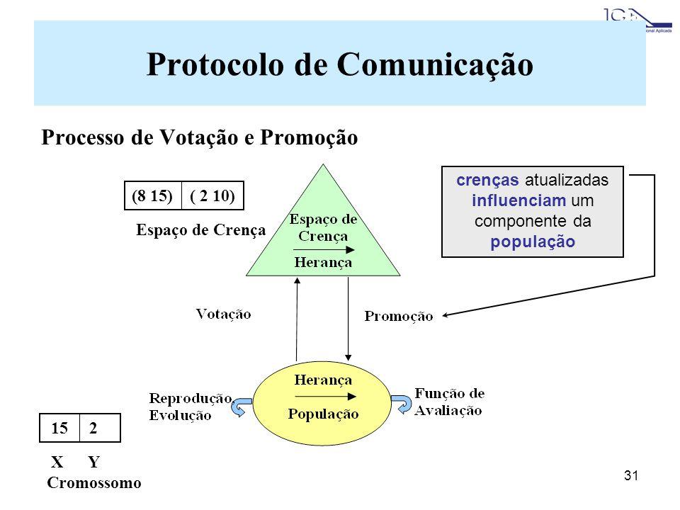 31 Protocolo de Comunicação Processo de Votação e Promoção crenças atualizadas influenciam um componente da população 15 2 X Y Cromossomo (8 15) ( 2 10) Espaço de Crença