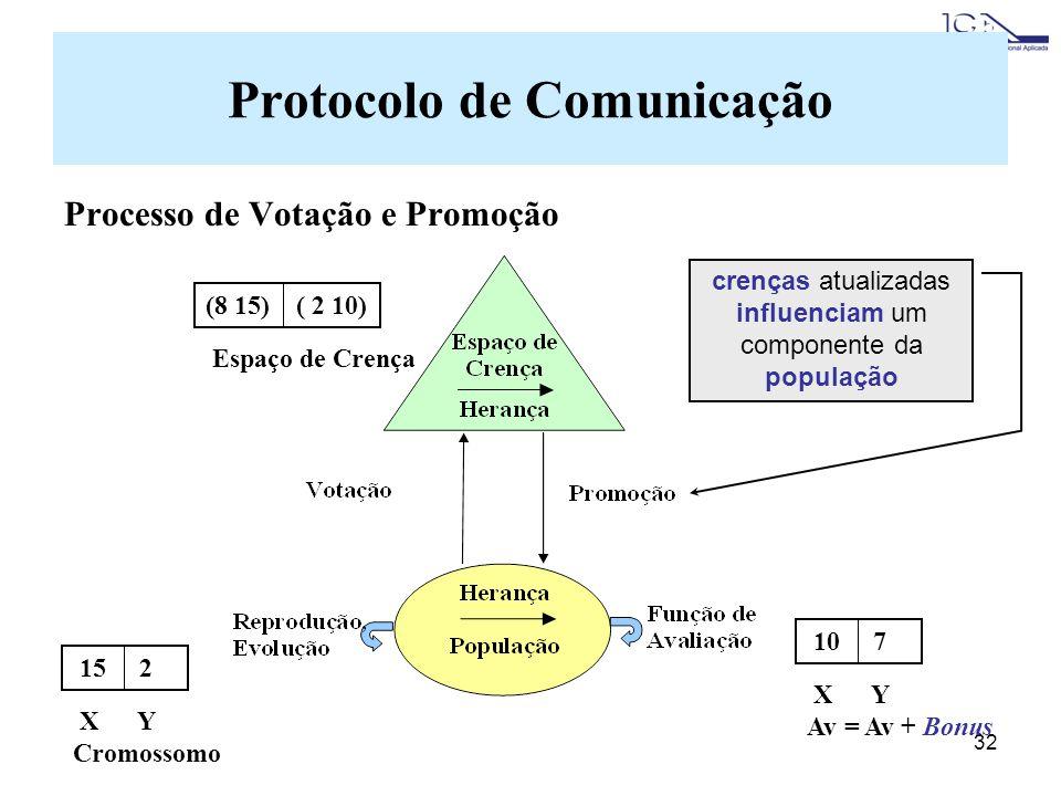 32 Protocolo de Comunicação Processo de Votação e Promoção crenças atualizadas influenciam um componente da população 15 2 X Y Cromossomo (8 15) ( 2 10) Espaço de Crença 10 7 X Y Av = Av + Bonus