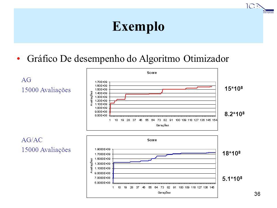 36 Gráfico De desempenho do Algoritmo Otimizador Exemplo AG 15000 Avaliações AG/AC 15000 Avaliações 8.2*10 8 15*10 8 18*10 8 5.1*10 8
