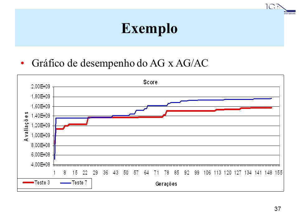 37 Exemplo Gráfico de desempenho do AG x AG/AC