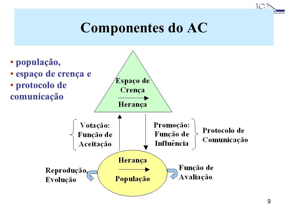 9 Componentes do AC população, espaço de crença e protocolo de comunicação
