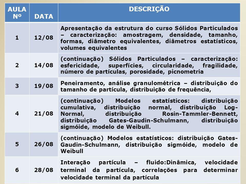 AULA NºDATA DESCRIÇÃO 112/08 Apresentação da estrutura do curso Sólidos Particulados – caracterização: amostragem, densidade, tamanho, formas, diâmetr