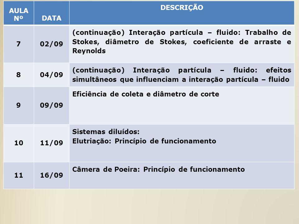 AULA NºDATA DESCRIÇÃO 702/09 (continuação) Interação partícula – fluido: Trabalho de Stokes, diâmetro de Stokes, coeficiente de arraste e Reynolds 804