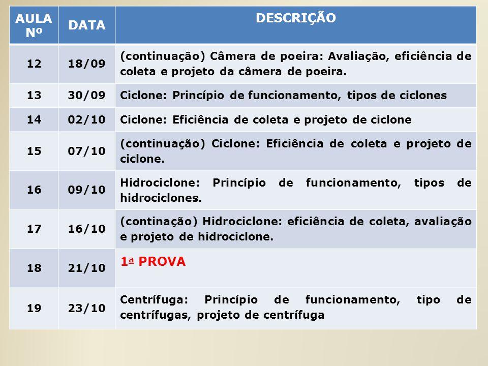 AULA Nº DATA DESCRIÇÃO 1218/09 (continuação) Câmera de poeira: Avaliação, eficiência de coleta e projeto da câmera de poeira. 1330/09 Ciclone: Princíp