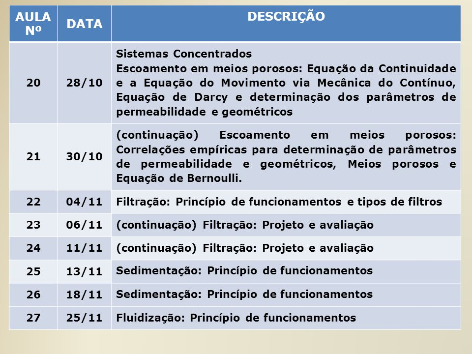 AULA Nº DATA DESCRIÇÃO 2028/10 Sistemas Concentrados Escoamento em meios porosos: Equação da Continuidade e a Equação do Movimento via Mecânica do Con