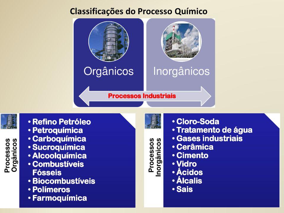 Classificações do Processo Químico