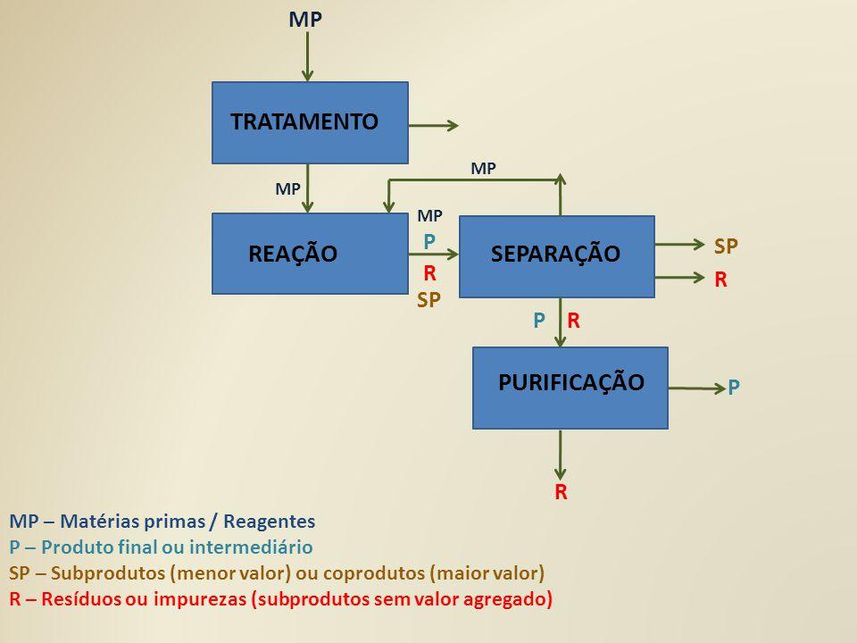 TRATAMENTO REAÇÃOSEPARAÇÃO PURIFICAÇÃO MP SP R MP P P R R SP R P MP – Matérias primas / Reagentes P – Produto final ou intermediário SP – Subprodutos