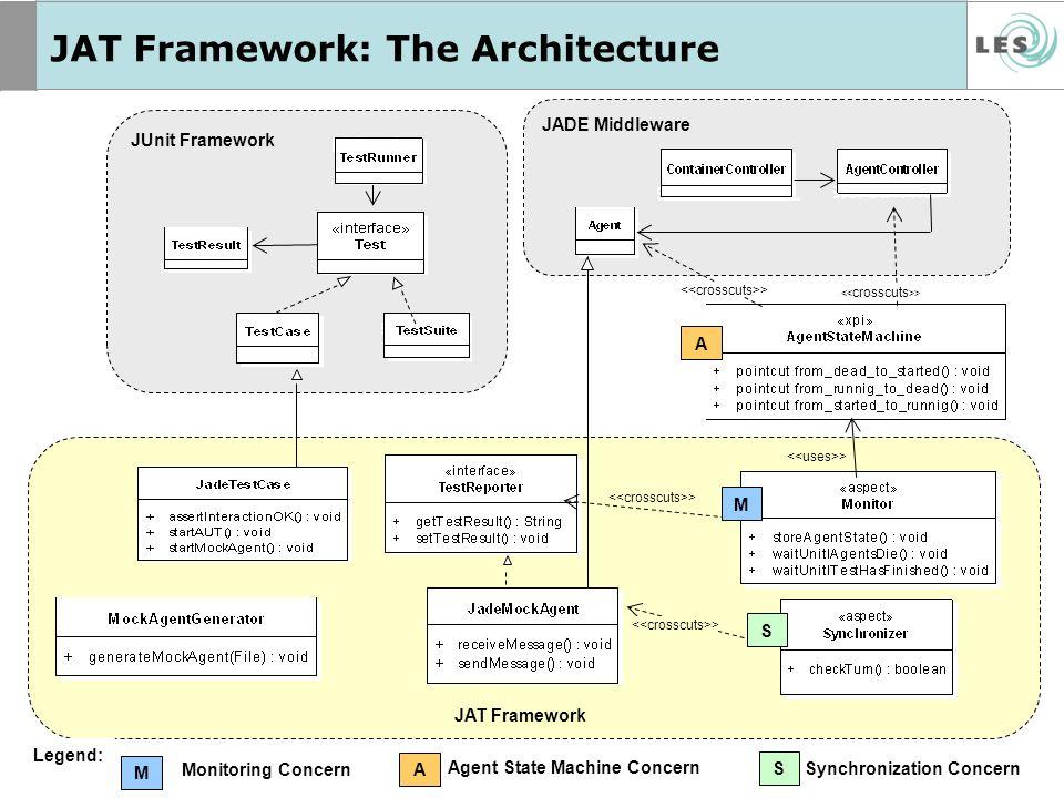 JAT Framework: The Architecture Aspects JADE Middleware > Monitoring Concern M Legend: Synchronization Concern Agent State Machine Concern JAT Framewo