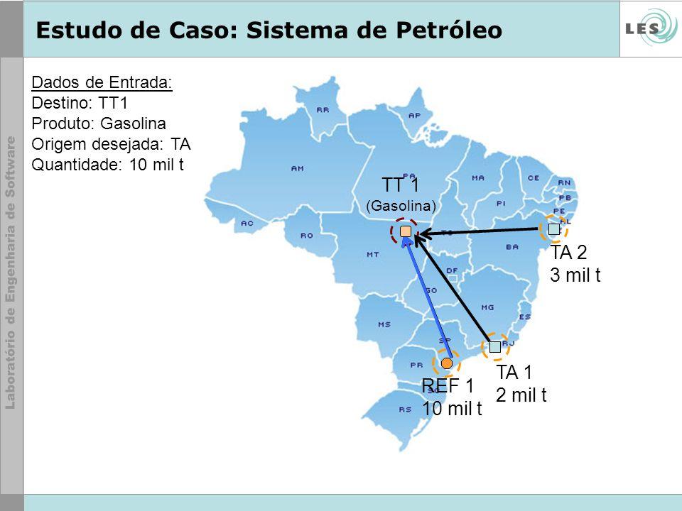 Estudo de Caso: Sistema de Petróleo TA 1 2 mil t TA 2 3 mil t REF 1 10 mil t TT 1 (Gasolina) Dados de Entrada: Destino: TT1 Produto: Gasolina Origem d