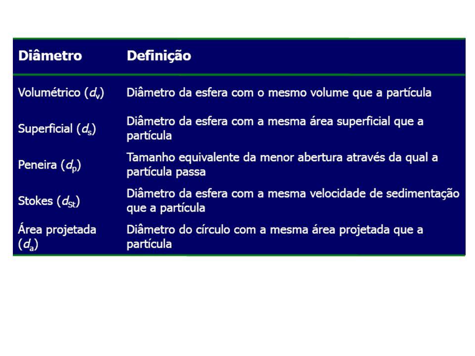 TAMANHO DA PARTÍCULA: Volume da partícula: Área Superficial da partícula: Onde d v é definido como sendo o diâmetro da esfera que possui o mesmo volume da partícula.