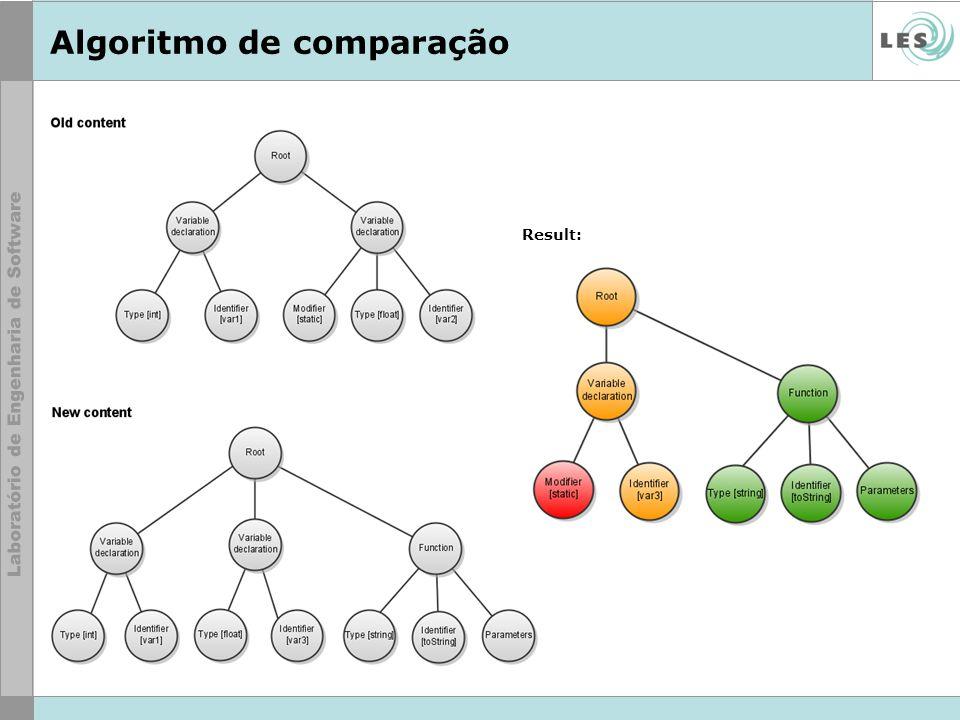 Algoritmo de comparação Result:
