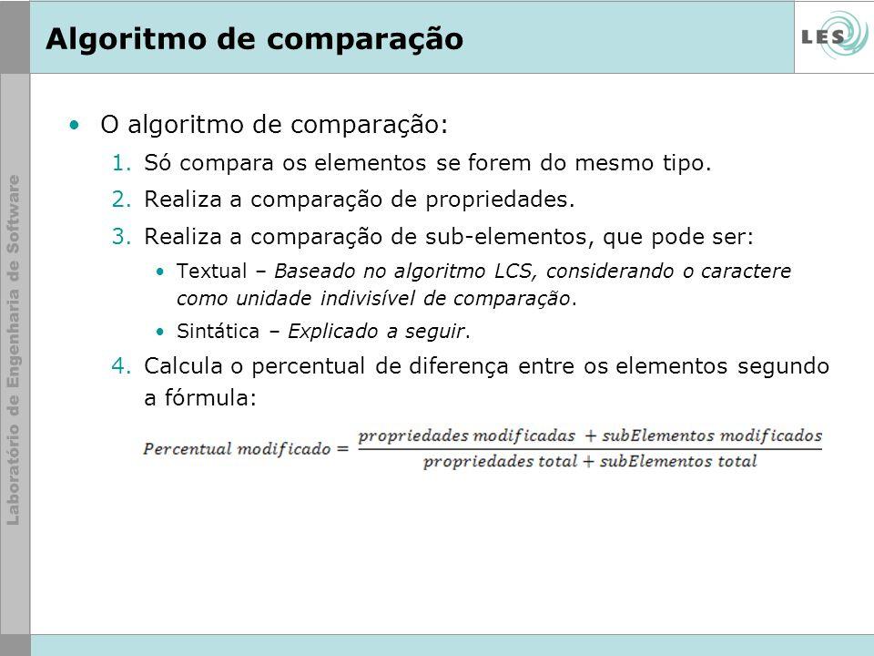 Algoritmo de comparação O algoritmo de comparação: 1.Só compara os elementos se forem do mesmo tipo. 2.Realiza a comparação de propriedades. 3.Realiza