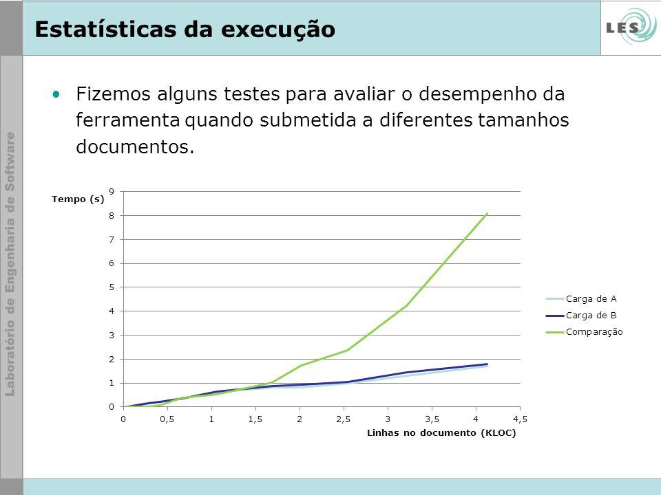 Fizemos alguns testes para avaliar o desempenho da ferramenta quando submetida a diferentes tamanhos documentos. Estatísticas da execução