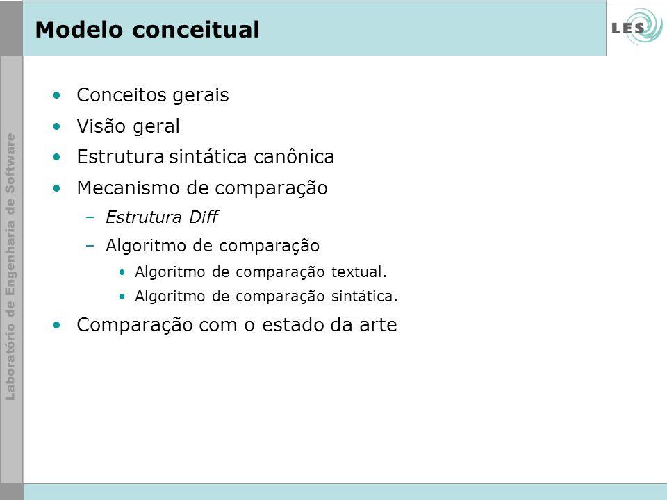 Modelo conceitual Conceitos gerais Visão geral Estrutura sintática canônica Mecanismo de comparação –Estrutura Diff –Algoritmo de comparação Algoritmo