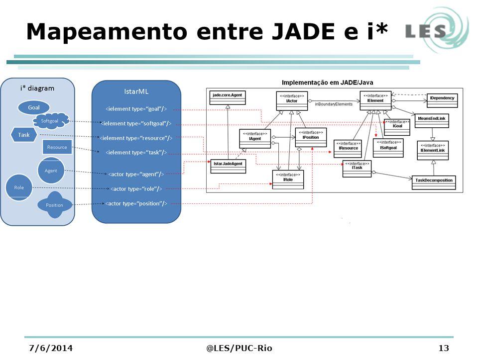 Mapeamento entre JADE e i* 7/6/2014@LES/PUC-Rio13