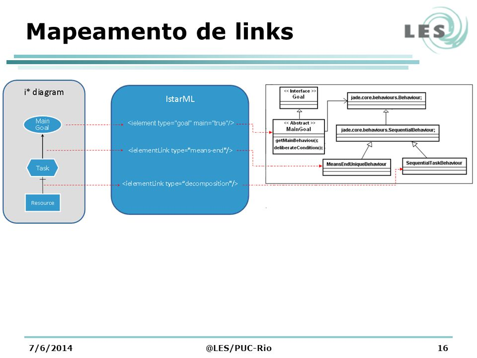 Mapeamento de links 7/6/2014@LES/PUC-Rio16