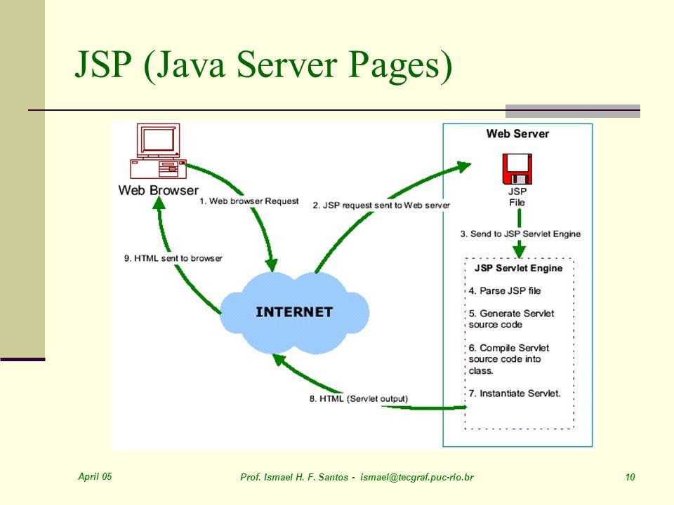 April 05 Prof. Ismael H. F. Santos - ismael@tecgraf.puc-rio.br 10 JSP (Java Server Pages)