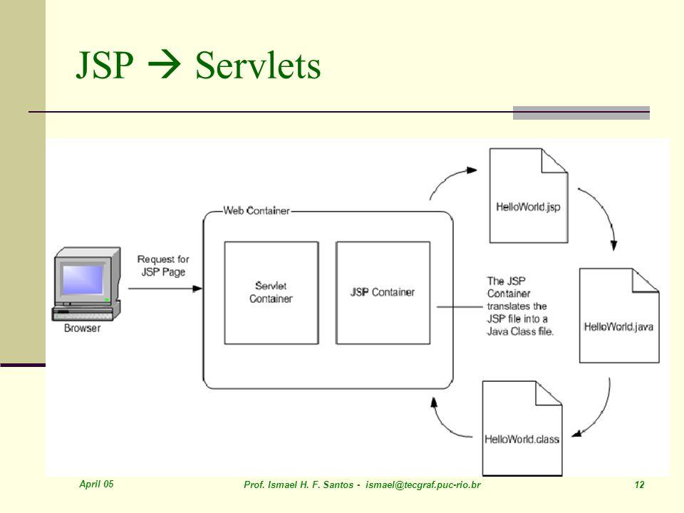 April 05 Prof. Ismael H. F. Santos - ismael@tecgraf.puc-rio.br 12 JSP Servlets