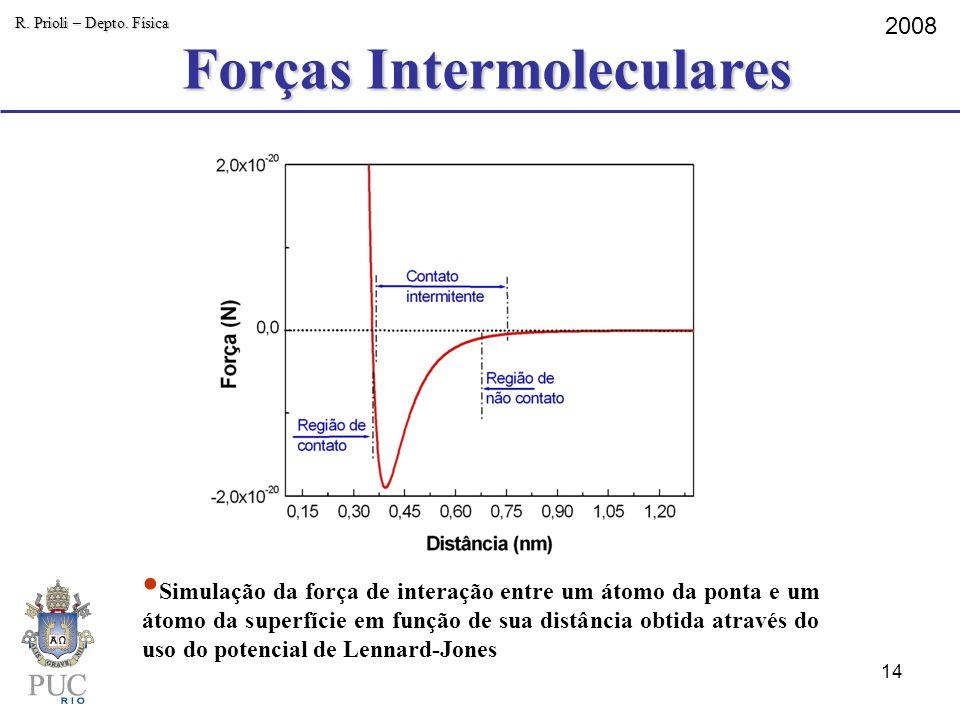 Forças Intermoleculares R. Prioli – Depto. Física 2008 Simulação da força de interação entre um átomo da ponta e um átomo da superfície em função de s
