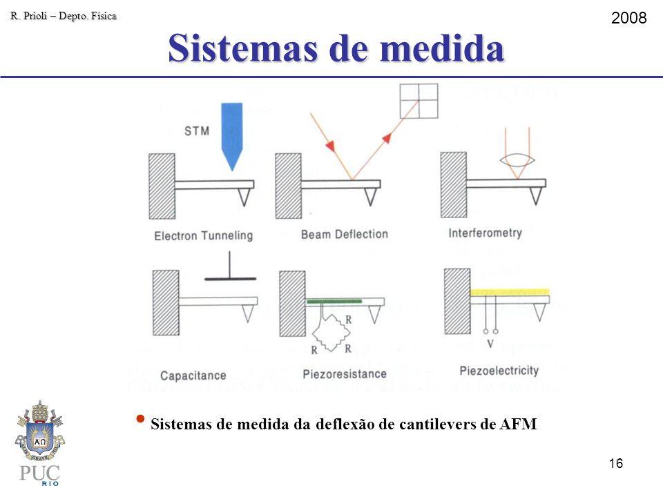 Sistemas de medida R. Prioli – Depto. Física 2008 Sistemas de medida da deflexão de cantilevers de AFM 16