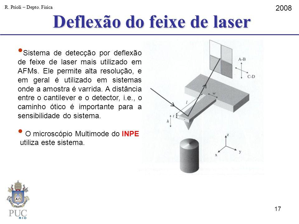 Deflexão do feixe de laser R. Prioli – Depto. Física 2008 Sistema de detecção por deflexão de feixe de laser mais utilizado em AFMs. Ele permite alta