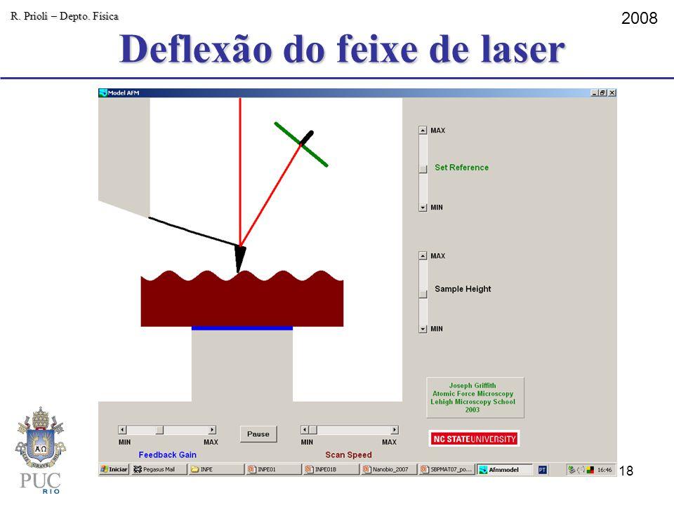 Deflexão do feixe de laser R. Prioli – Depto. Física 2008 18