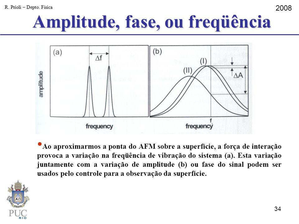 Amplitude, fase, ou freqüência R. Prioli – Depto. Física 2008 Ao aproximarmos a ponta do AFM sobre a superfície, a força de interação provoca a variaç