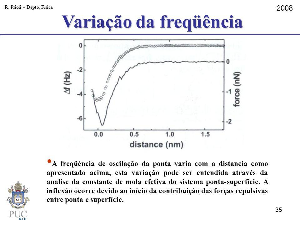 Variação da freqüência R. Prioli – Depto. Física 2008 A freqüência de oscilação da ponta varia com a distancia como apresentado acima, esta variação p