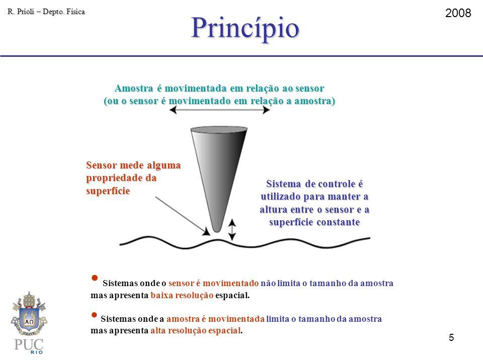 Princípio 2008 R. Prioli – Depto. Física Sensor mede alguma propriedade da superfície Amostra é movimentada em relação ao sensor (ou o sensor é movime