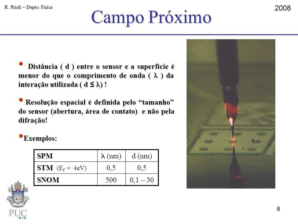 Campo Próximo 2008 R. Prioli – Depto. Física Distância ( d ) entre o sensor e a superfície é menor do que o comprimento de onda ( ) da interação utili