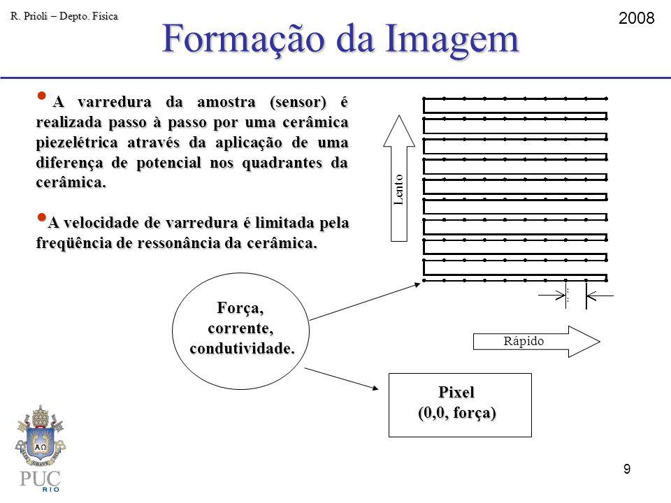 Formação da Imagem 2008 R. Prioli – Depto. Física A varredura da amostra (sensor) é realizada passo à passo por uma cerâmica piezelétrica através da a