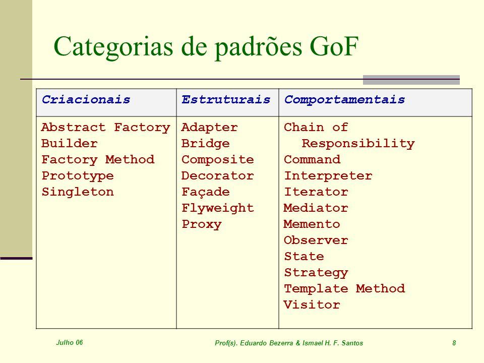 Julho 06 Prof(s). Eduardo Bezerra & Ismael H. F. Santos 8 Categorias de padrões GoF CriacionaisEstruturaisComportamentais Abstract Factory Builder Fac