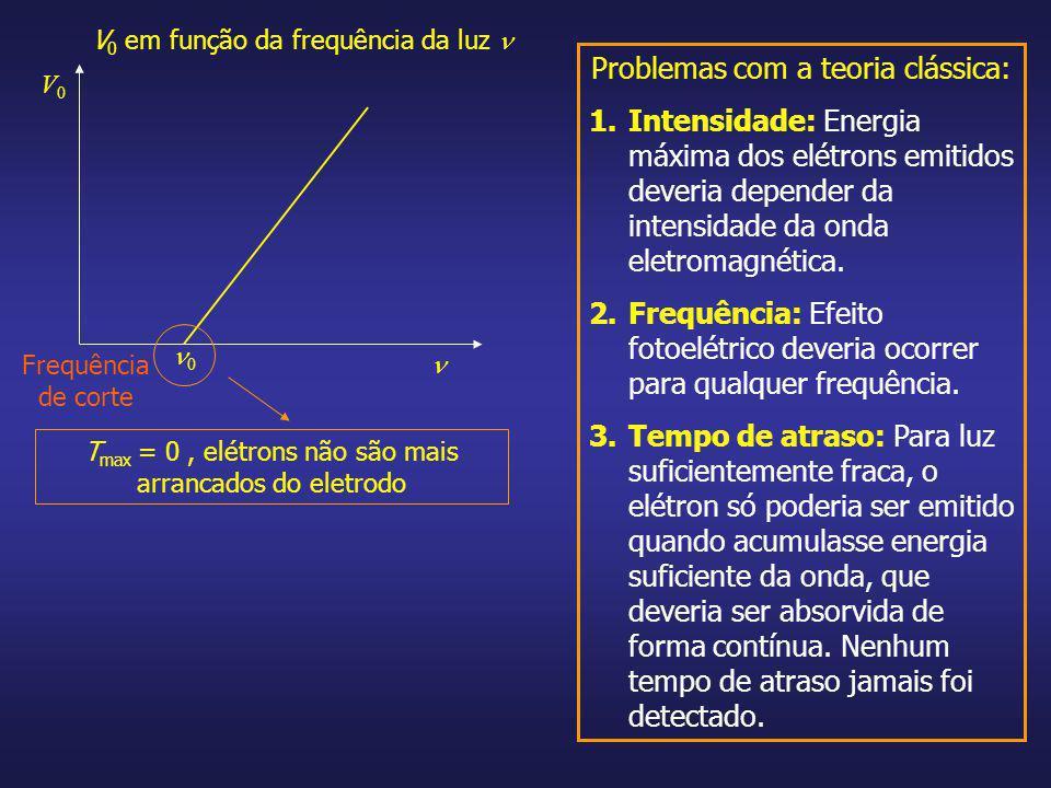 V0V0 0 V 0 em função da frequência da luz T max = 0, elétrons não são mais arrancados do eletrodo Problemas com a teoria clássica: 1.Intensidade: Ener
