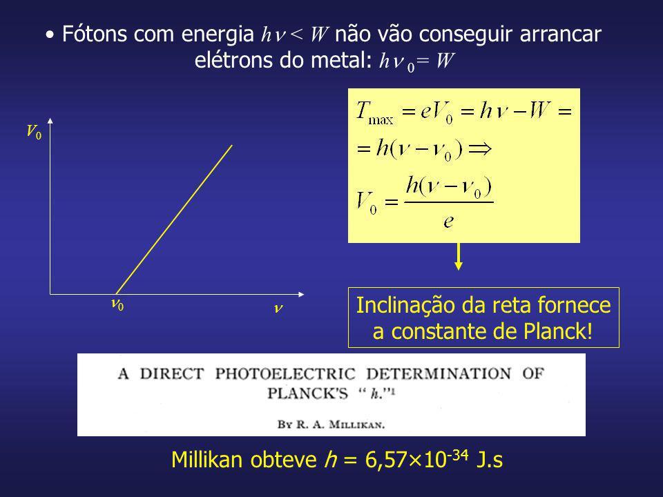 Fótons com energia h < W não vão conseguir arrancar elétrons do metal: h 0 = W V0V0 0 Inclinação da reta fornece a constante de Planck! Millikan obtev